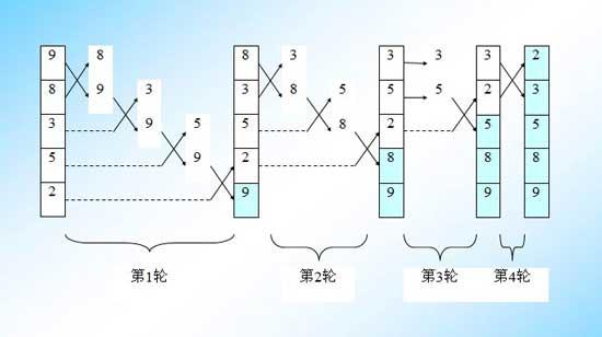 冒泡排序-对5个数据进行冒泡排序的过程